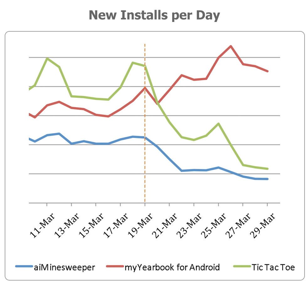 myYearbook Android application installs per day